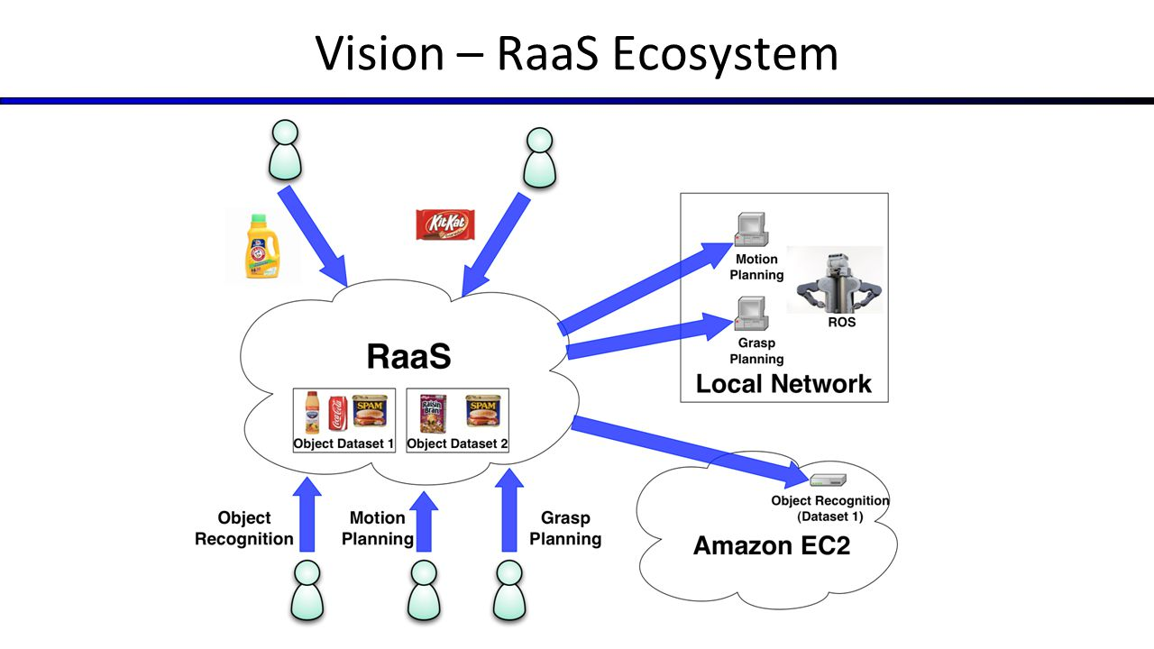 Vision – RaaS Ecosystem