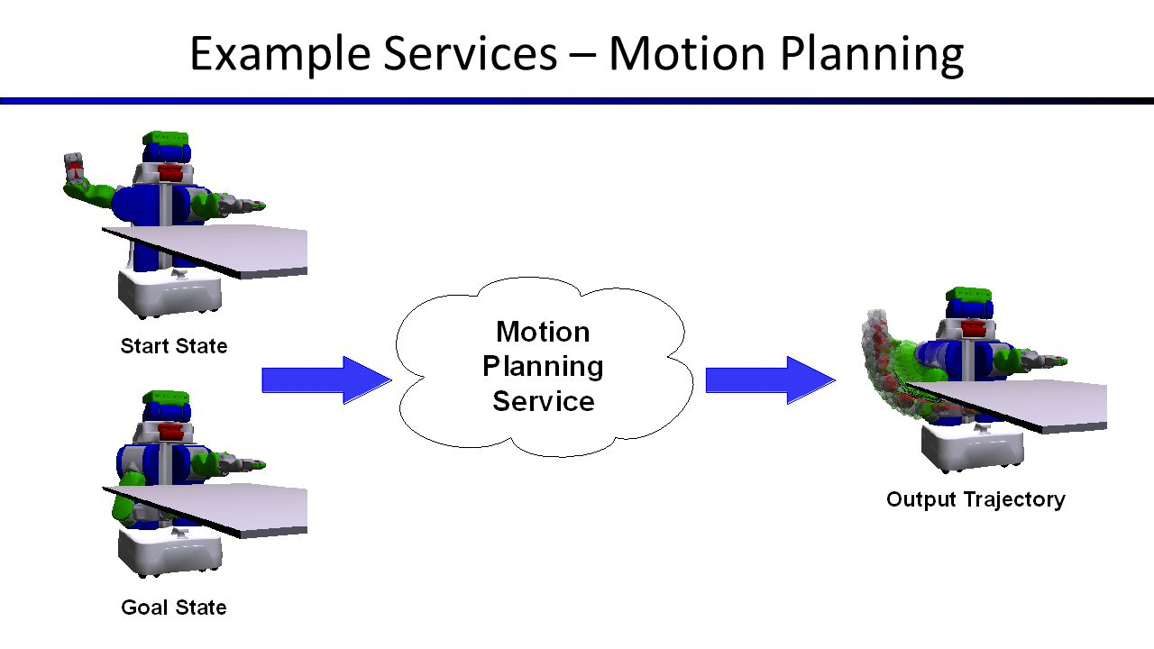 Example Services – Motion Planning