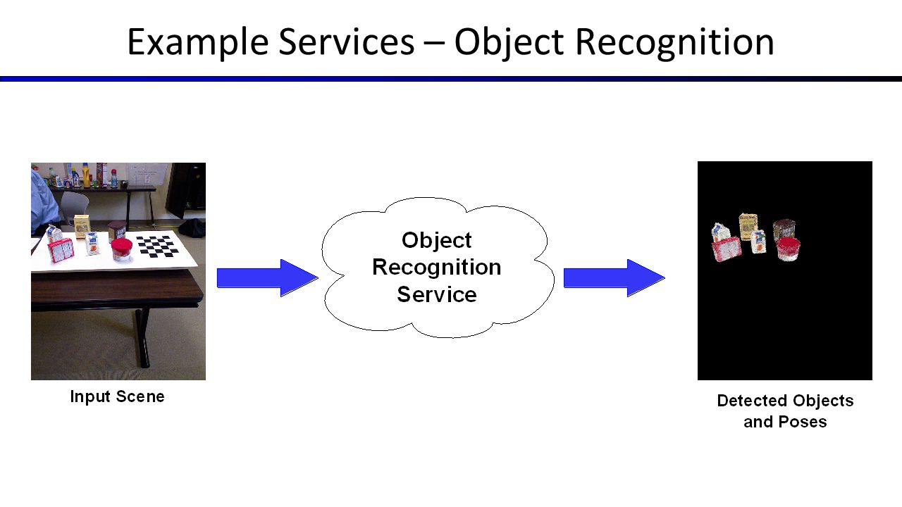 Example Services – Object Recognition
