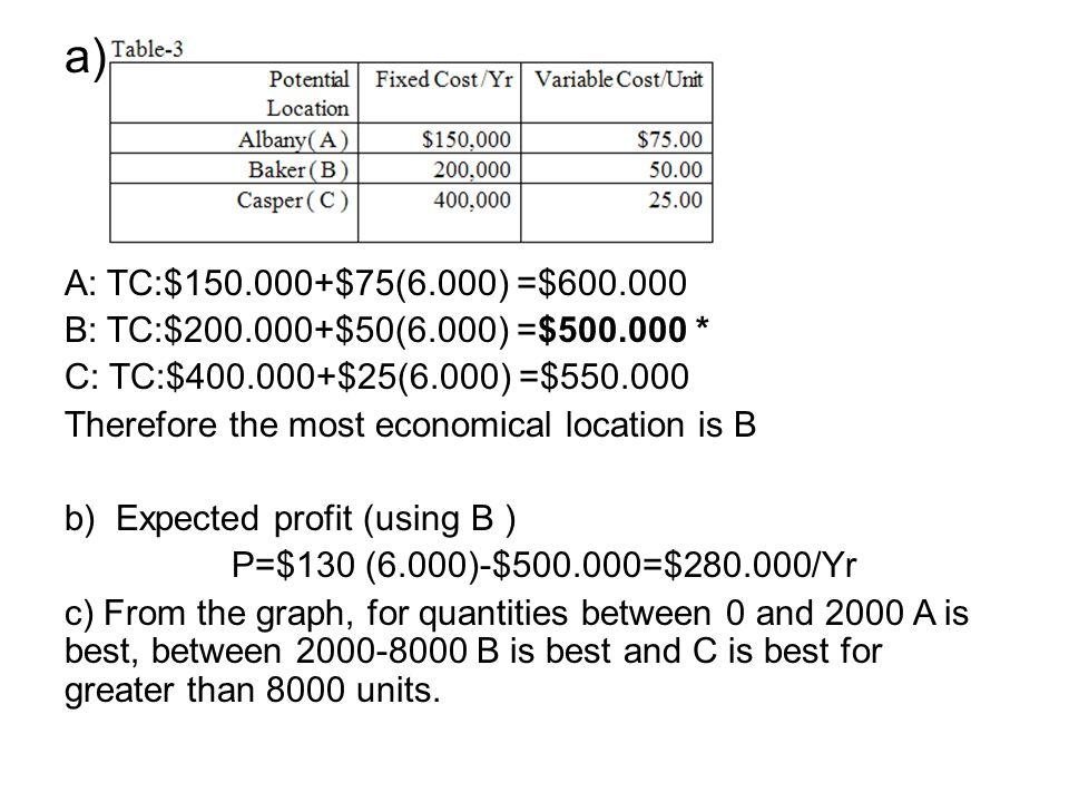 a) A: TC:$150.000+$75(6.000) =$600.000. B: TC:$200.000+$50(6.000) =$500.000 * C: TC:$400.000+$25(6.000) =$550.000.