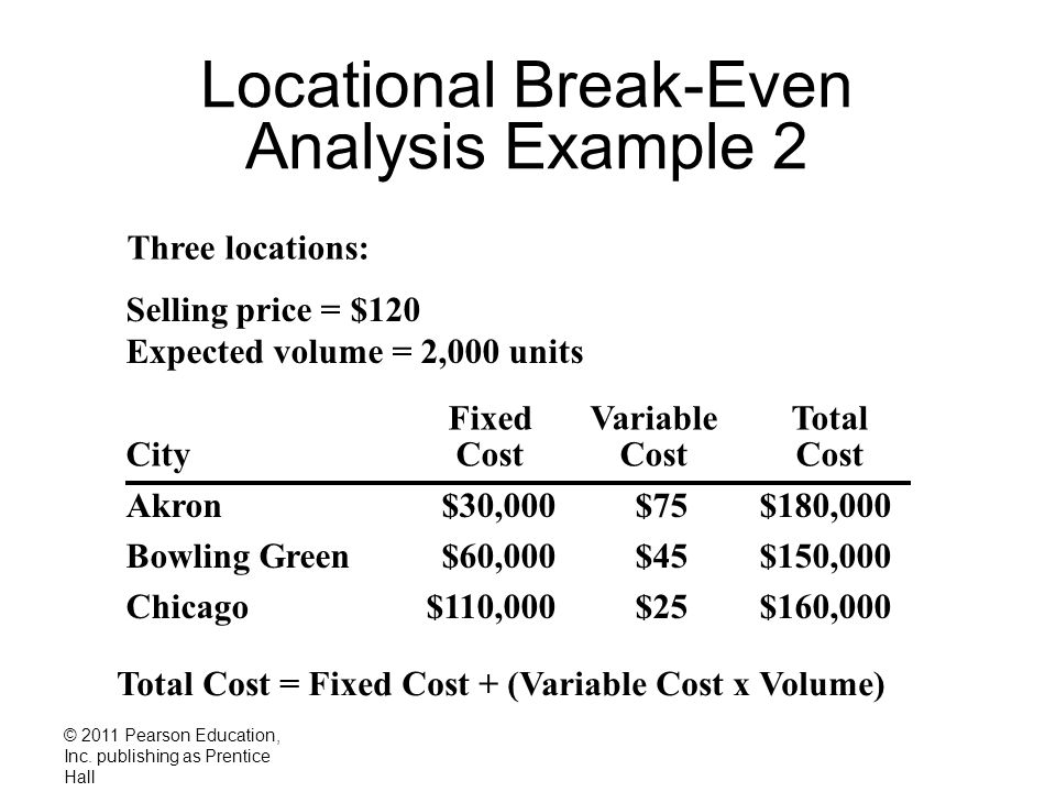 Locational Break-Even Analysis Example 2