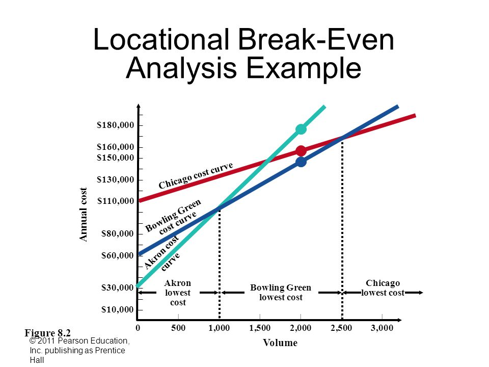 Locational Break-Even Analysis Example