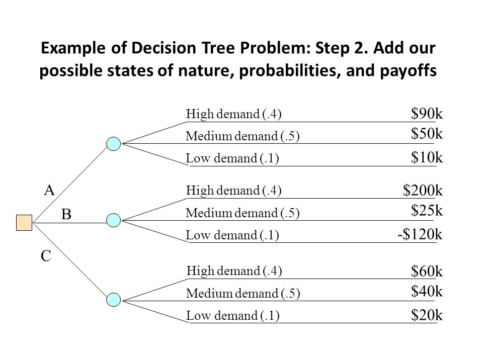 Example of Decision Tree Problem: Step 2