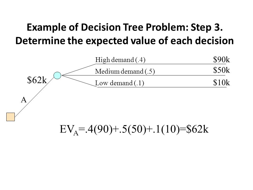 Example of Decision Tree Problem: Step 3