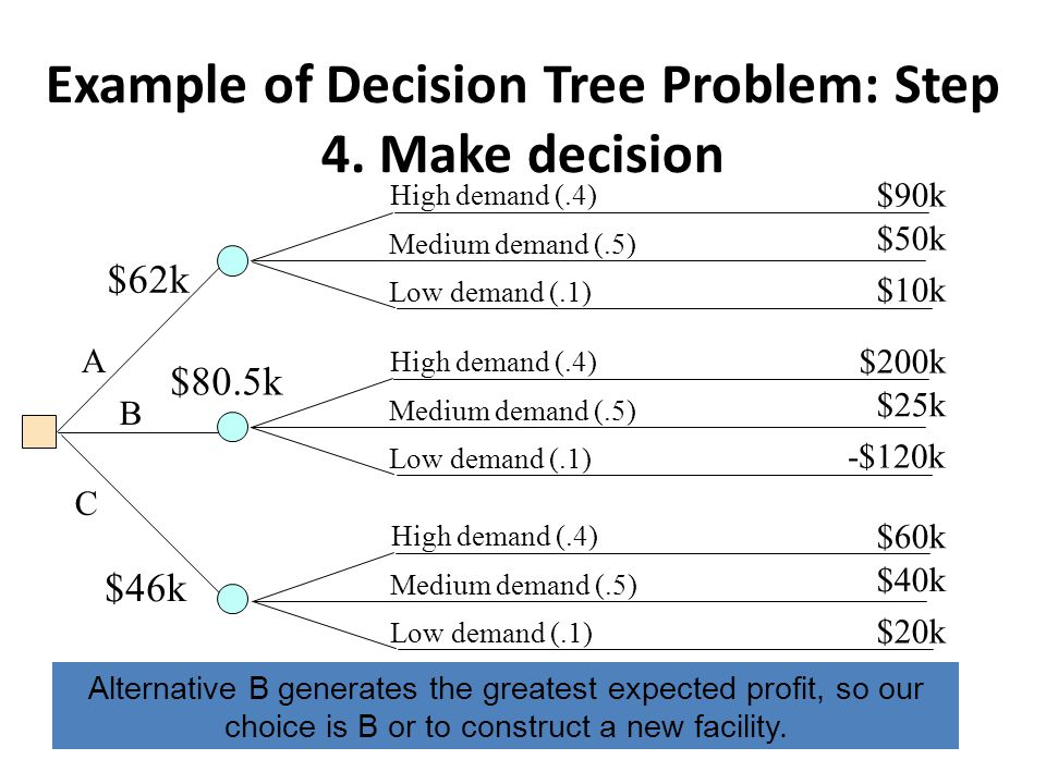 Example of Decision Tree Problem: Step 4. Make decision