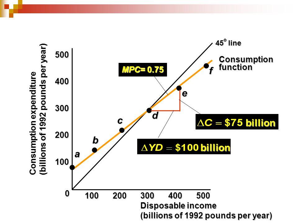 f e d c billion b billion a 500 Consumption function MPC= 0.75 400