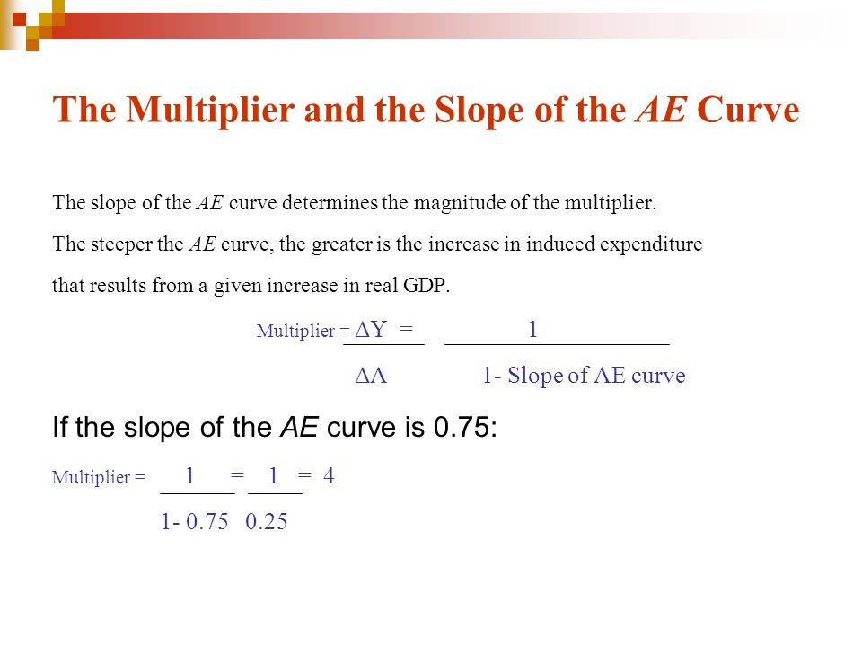 The Multiplier and the Slope of the AE Curve