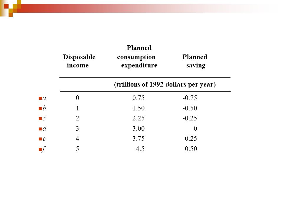Planned Disposable consumption Planned income expenditure saving