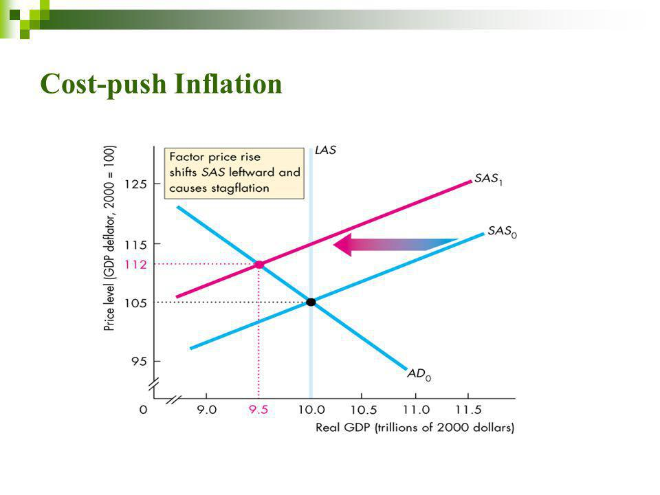 inflation and cost push factor And hence prices although modern cost-push theo- rists do recognize the  importance of the monetary factor, they generally relegate to monetary growth.