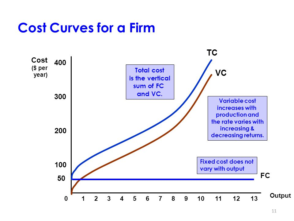 Cost Curves for a Firm TC VC Cost 400 300 200 100 FC 50 Output 1 2 3 4
