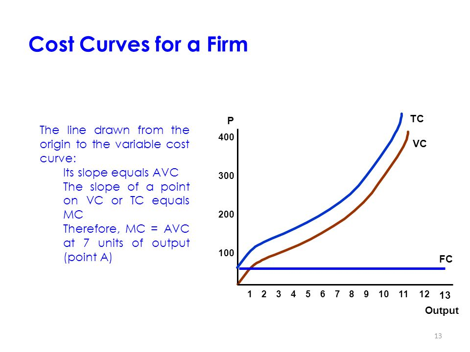 Cost Curves for a Firm 1. 2. 3. 4. 5. 6. 7. 8. 9. 10. 11. 12. 13. Output. P. 100. 200.