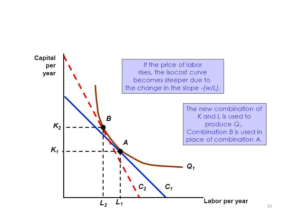 C2 Q1 C1 K2 L2 B K1 L1 A Capital per year If the price of labor