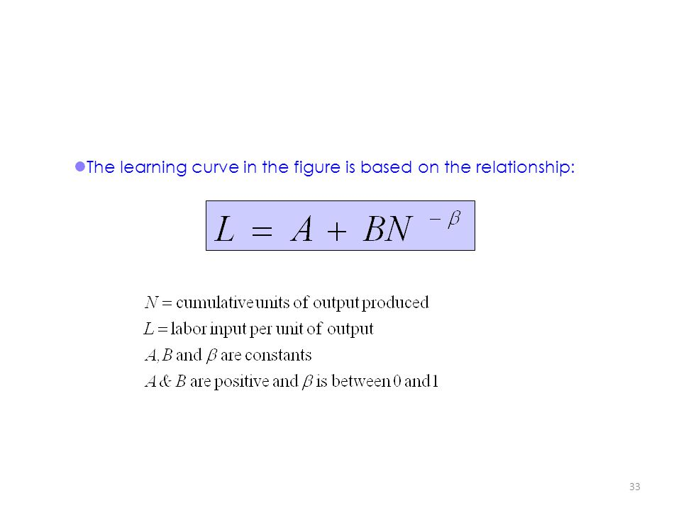 The learning curve in the figure is based on the relationship:
