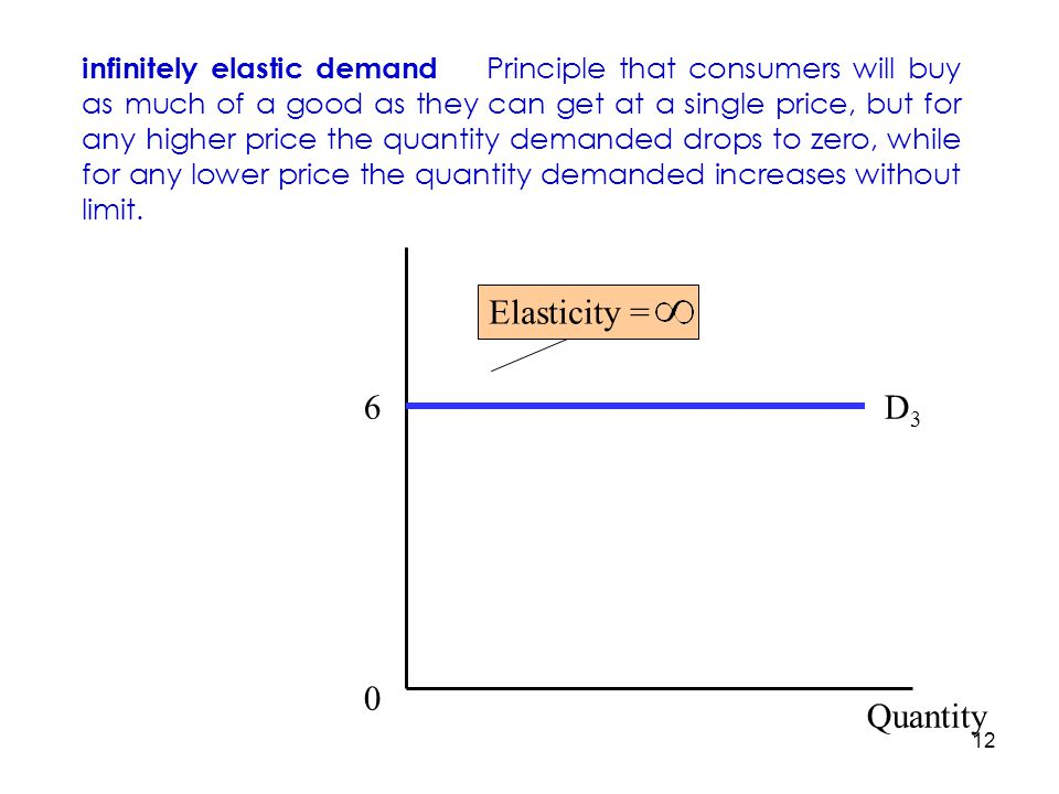 Elasticity = 6 D3 Quantity