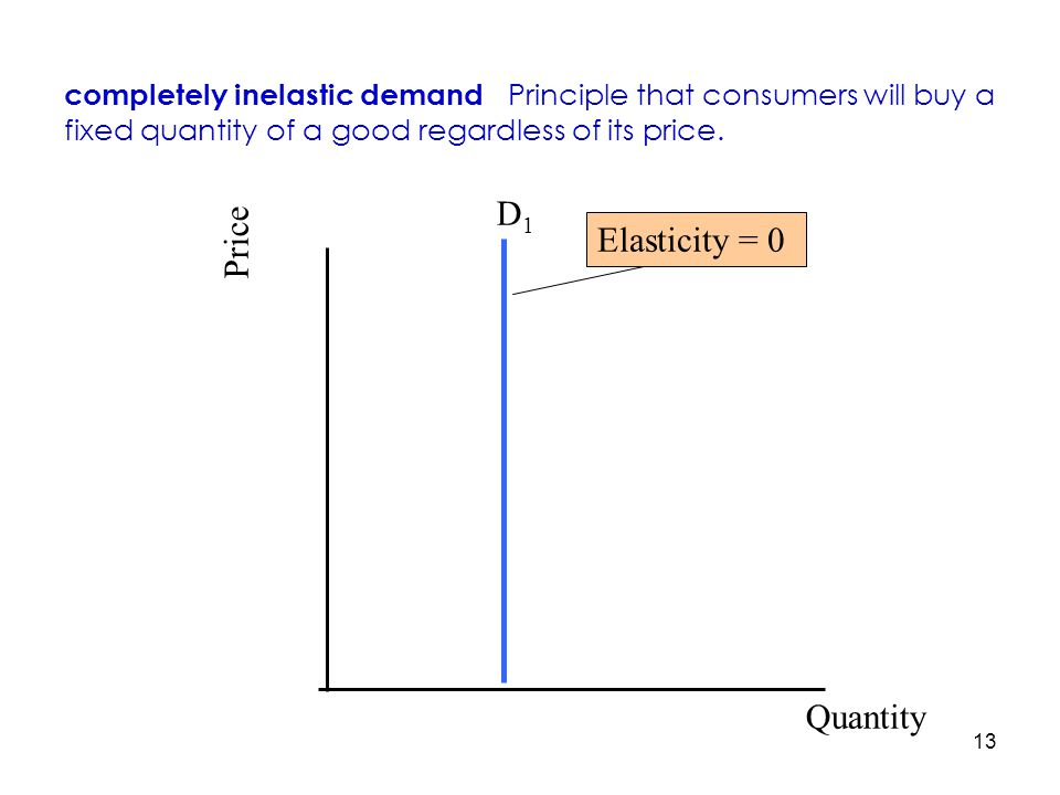 D1 Price Elasticity = 0 Quantity