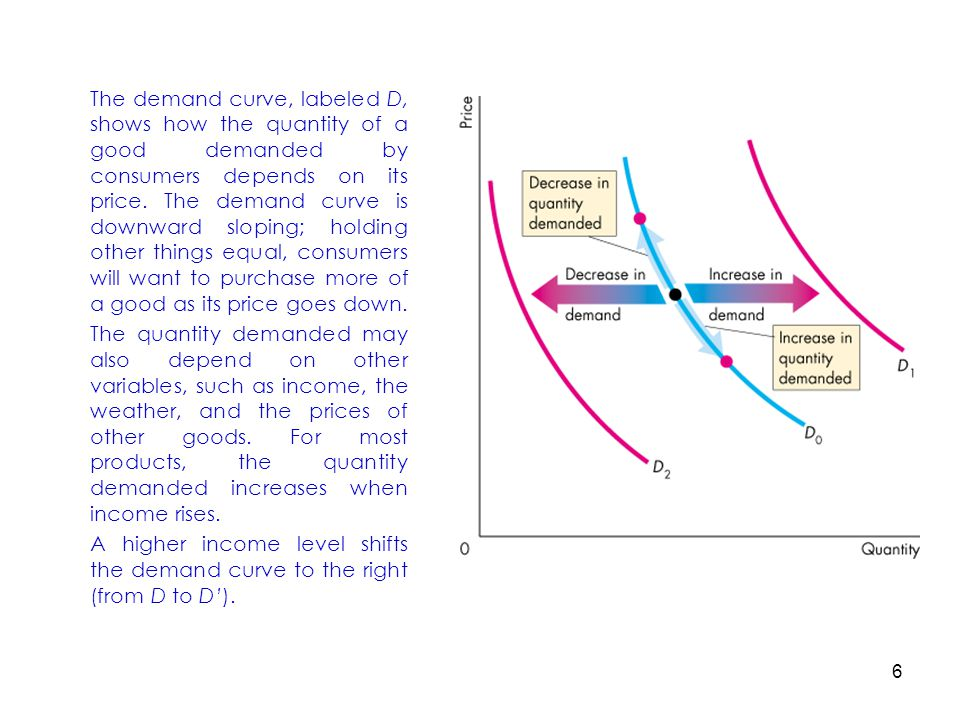 The demand curve, labeled D, shows how the quantity of a good demanded by consumers depends on its price. The demand curve is downward sloping; holding other things equal, consumers will want to purchase more of a good as its price goes down.