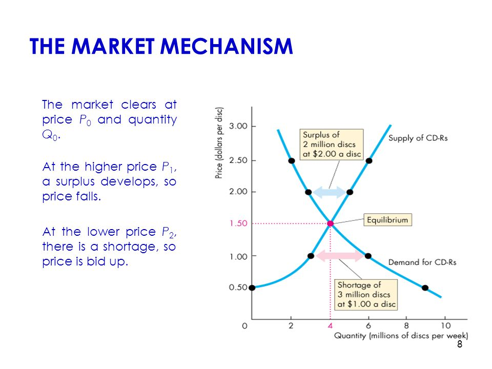 THE MARKET MECHANISM The market clears at price P0 and quantity Q0.