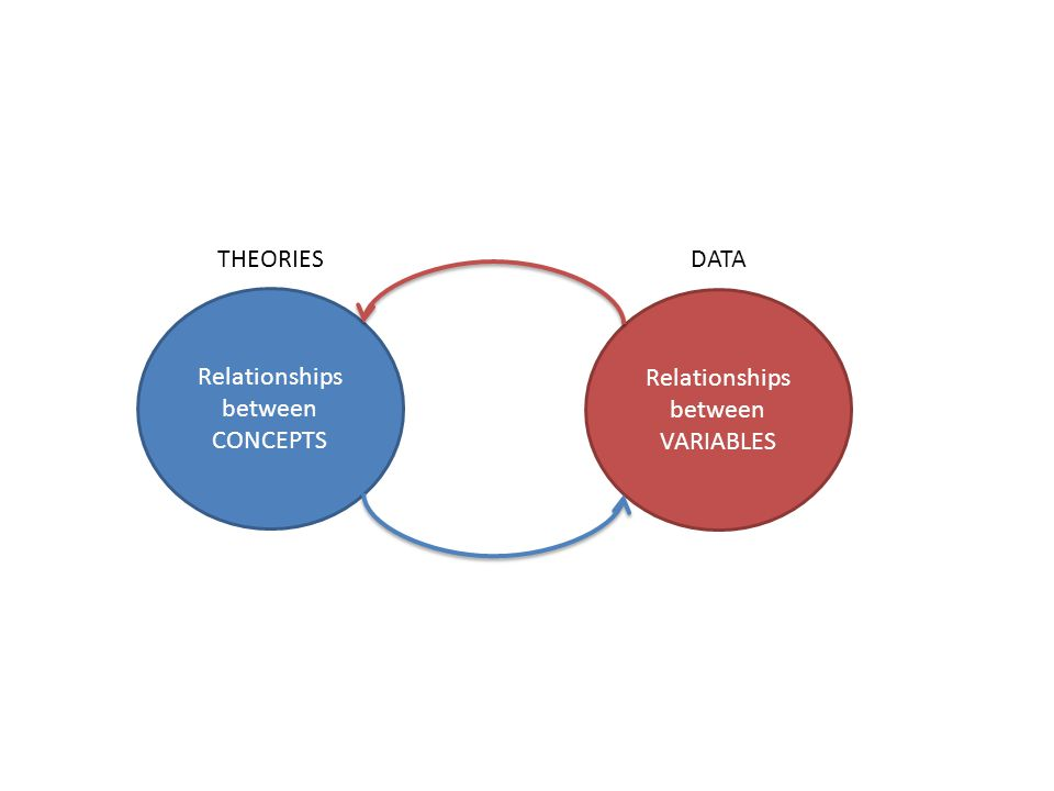 Relationships between CONCEPTS Relationships between VARIABLES