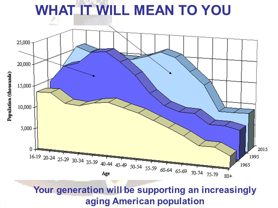WHAT IT WILL MEAN TO YOU Your generation will be supporting an increasingly aging American population.