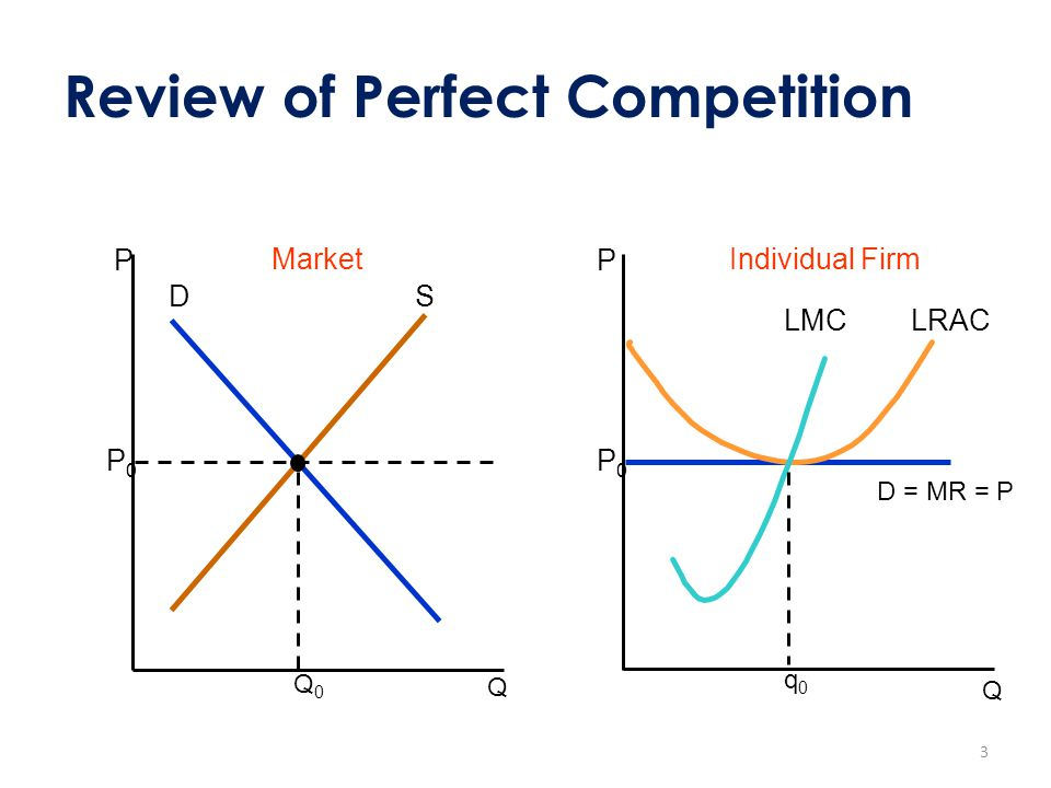 Review of Perfect Competition