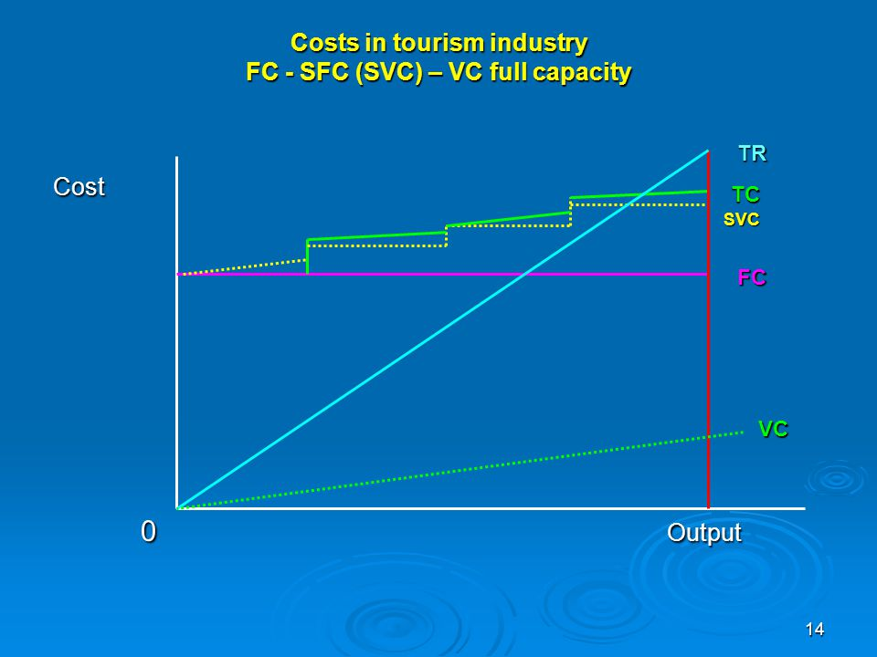 Costs in tourism industry FC - SFC (SVC) – VC full capacity