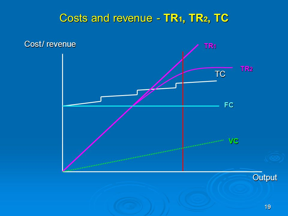 Costs and revenue - TR1, TR2, TC