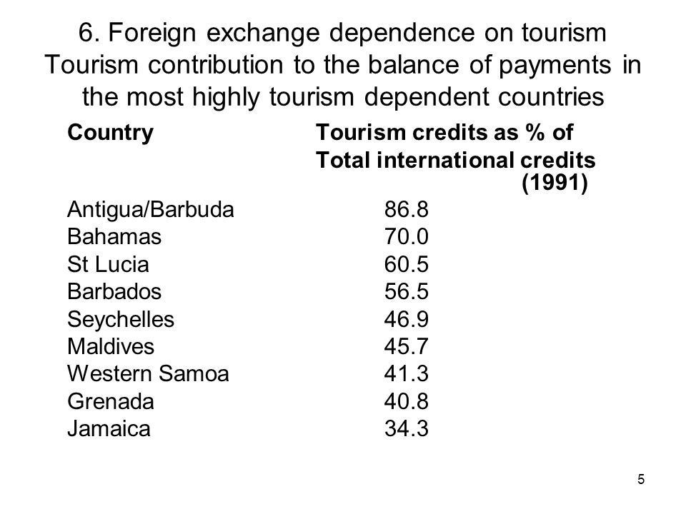 6. Foreign exchange dependence on tourism Tourism contribution to the balance of payments in the most highly tourism dependent countries
