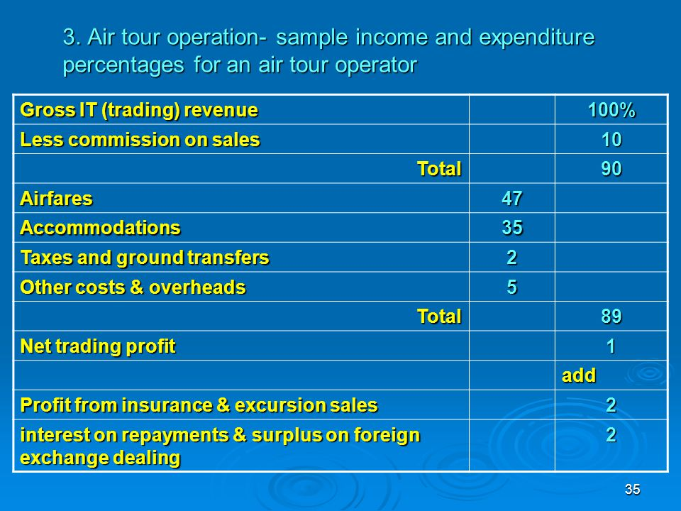 3. Air tour operation- sample income and expenditure percentages for an air tour operator