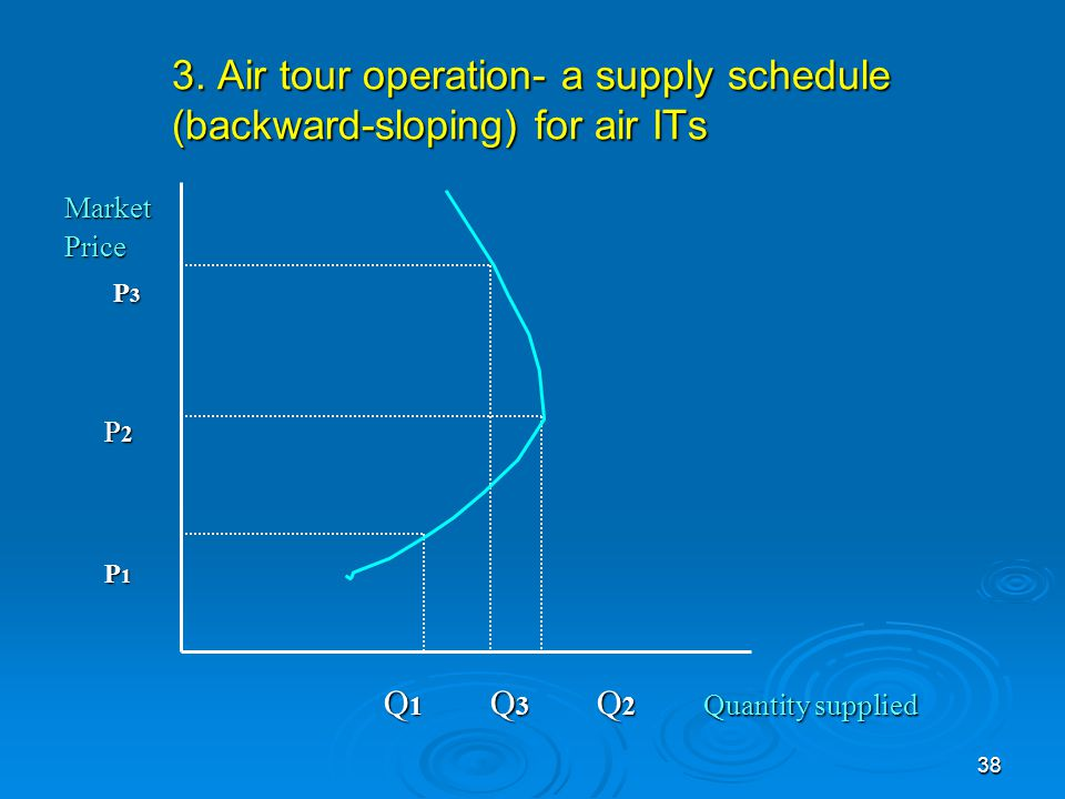3. Air tour operation- a supply schedule (backward-sloping) for air ITs
