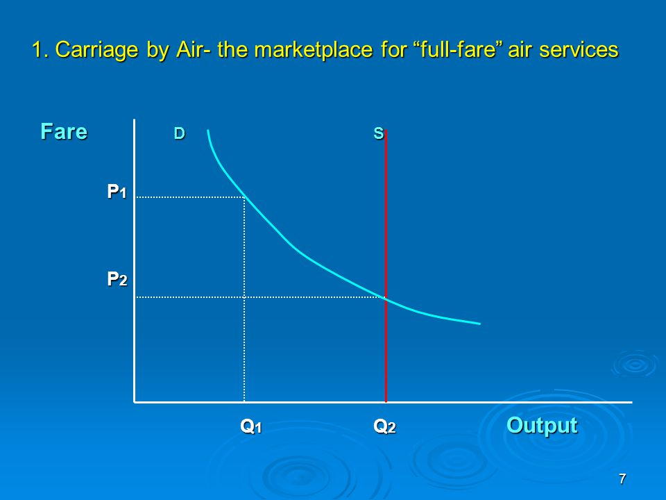 1. Carriage by Air- the marketplace for full-fare air services