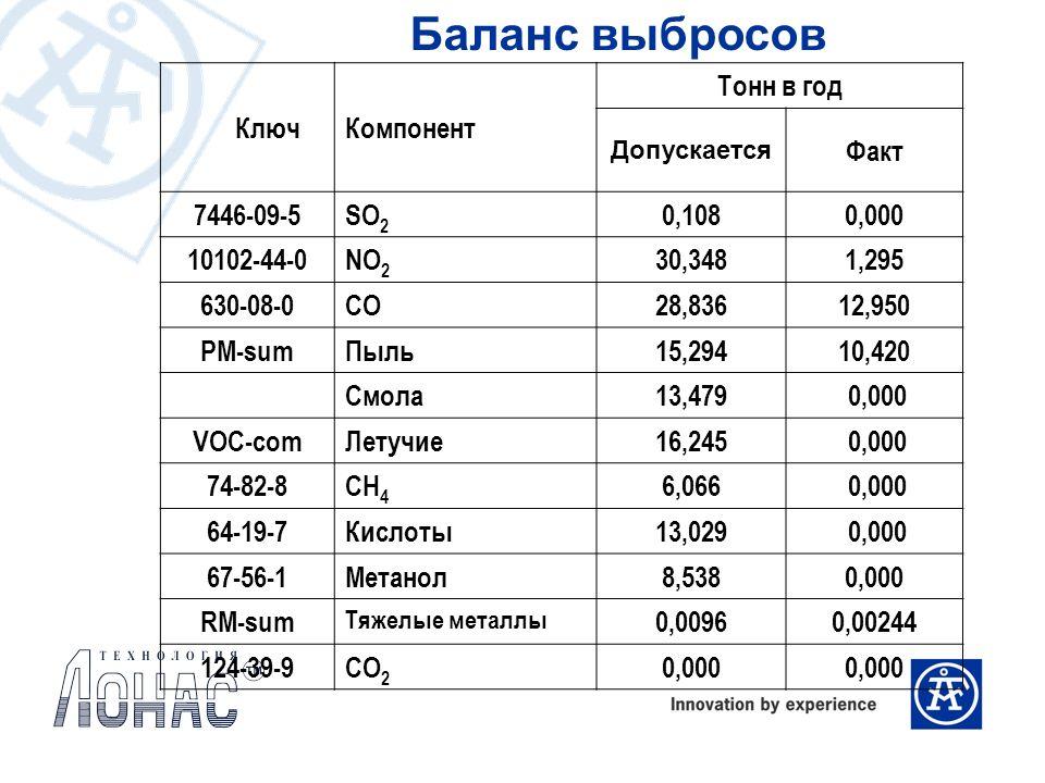 Баланс выбросов Ключ Компонент Тонн в год Факт 7446-09-5 SO2 0,108