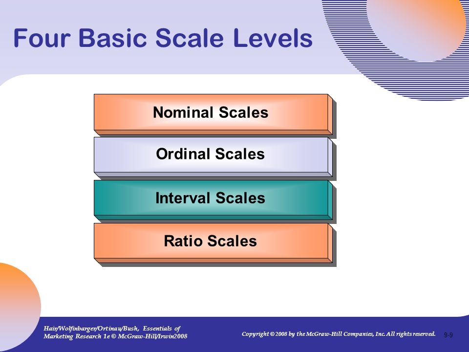 Four Basic Scale Levels