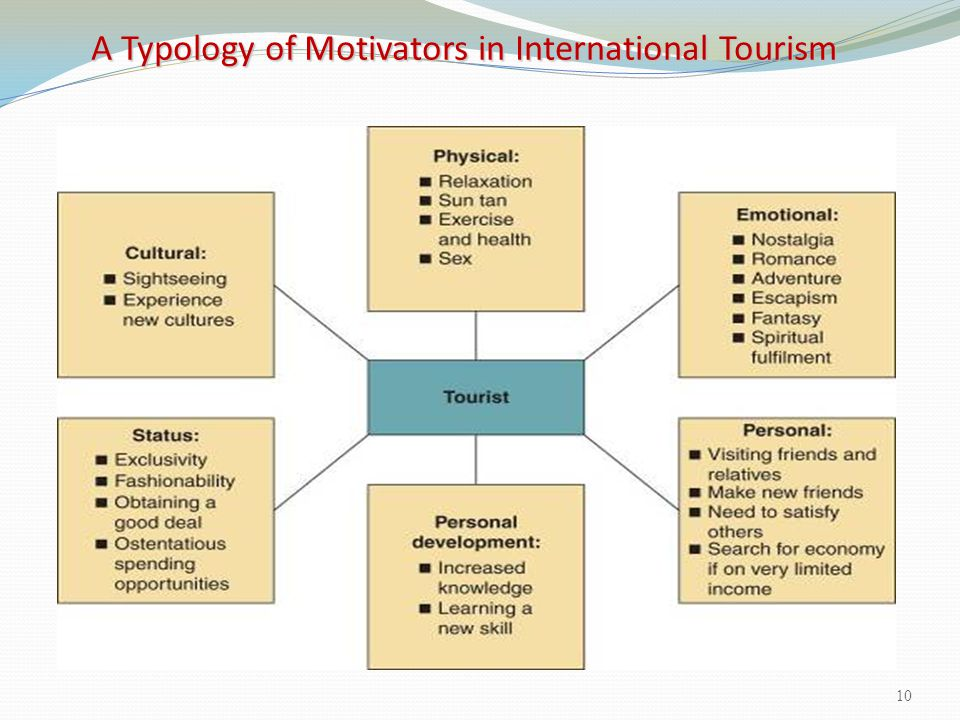 A Typology of Motivators in International Tourism