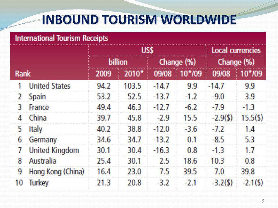 INBOUND TOURISM WORLDWIDE