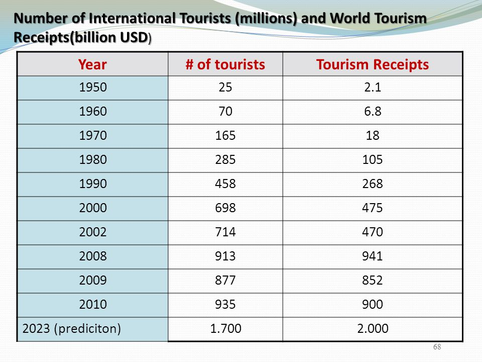 Year # of tourists Tourism Receipts