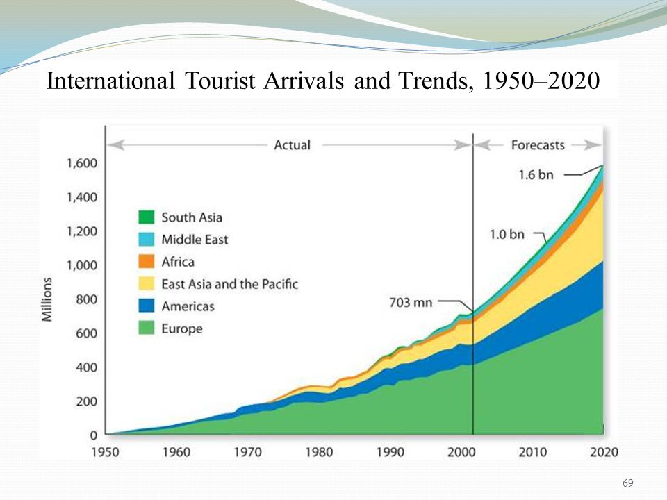 International Tourist Arrivals and Trends, 1950–2020