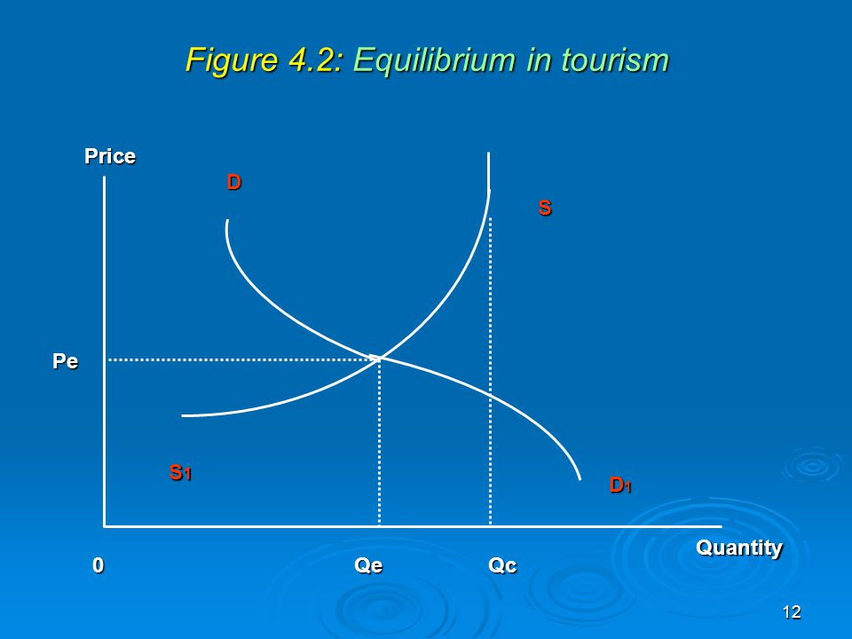 Figure 4.2: Equilibrium in tourism