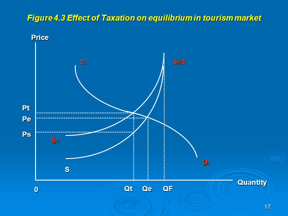Figure 4.3 Effect of Taxation on equilibrium in tourism market