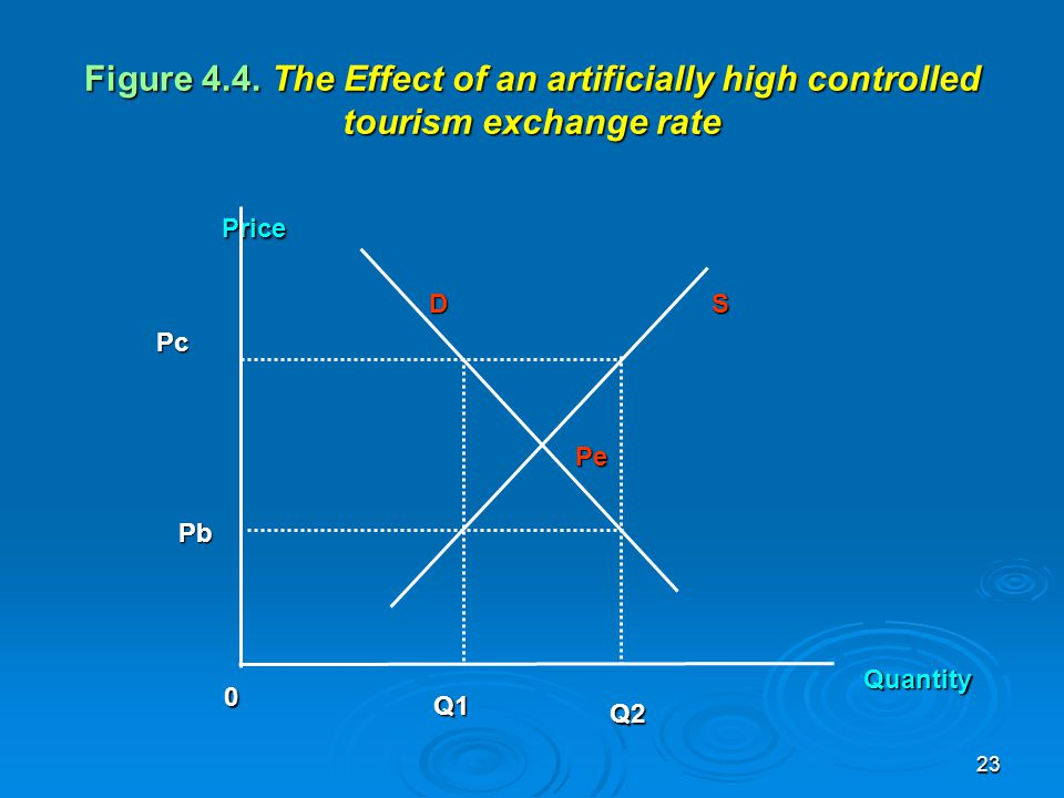 Figure 4.4. The Effect of an artificially high controlled tourism exchange rate