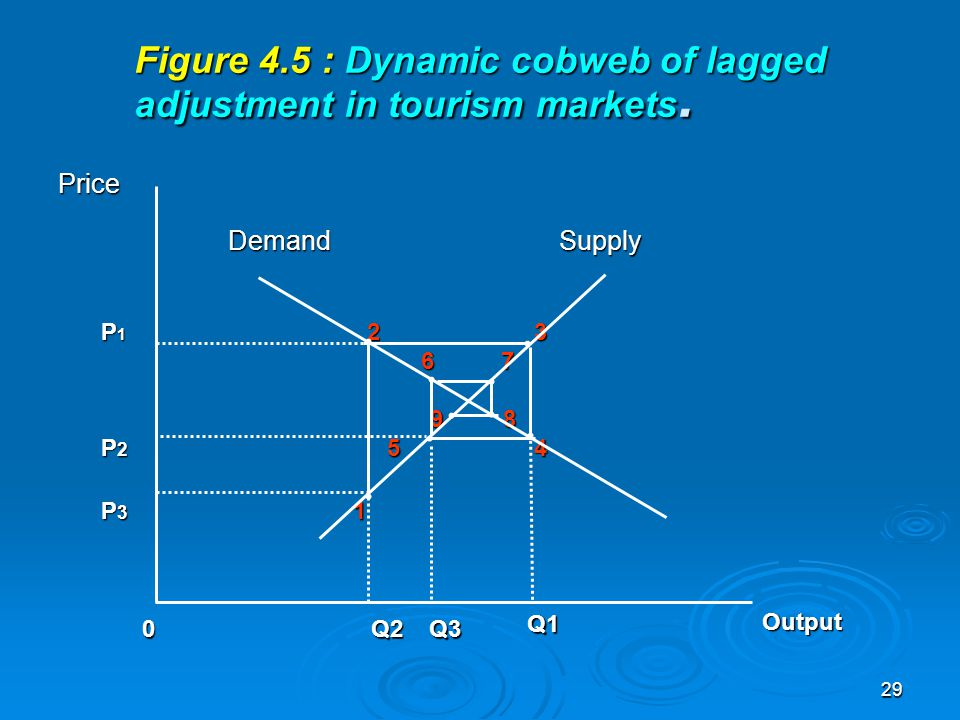 Figure 4.5 : Dynamic cobweb of lagged adjustment in tourism markets.
