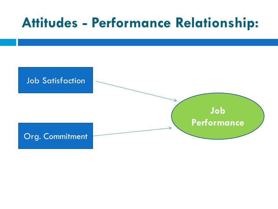 Attitudes - Performance Relationship: