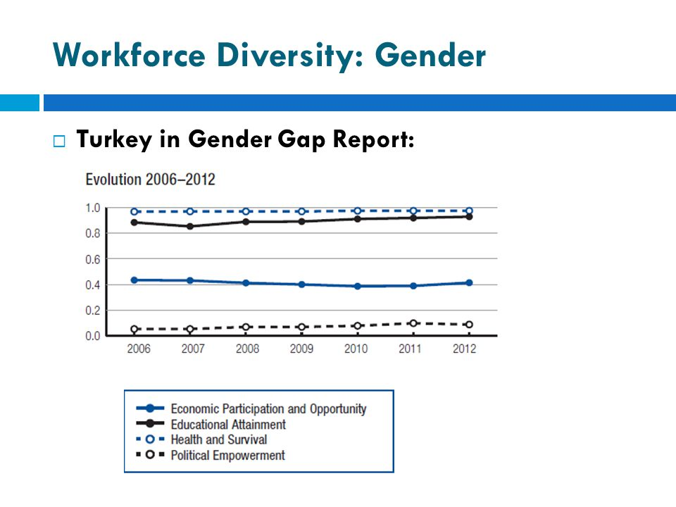 Workforce Diversity: Gender