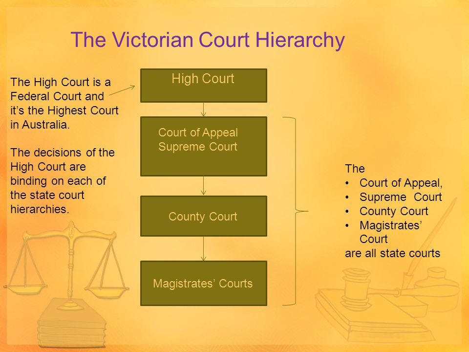The Victorian Court Hierarchy