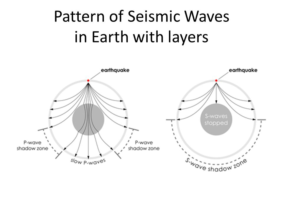 Pattern of Seismic Waves in Earth with layers