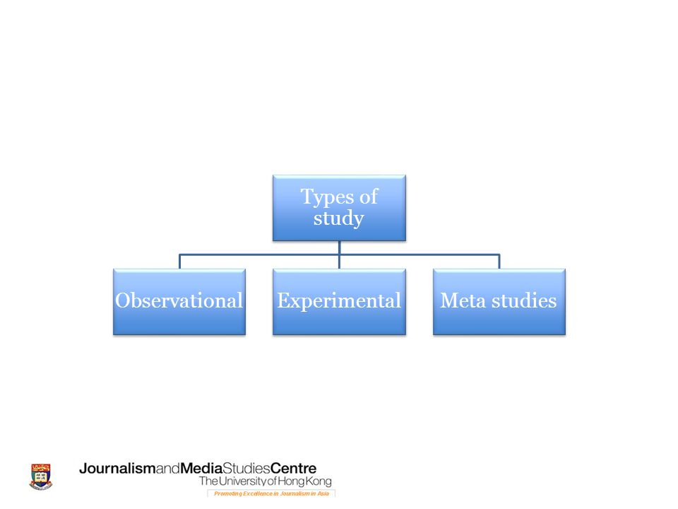 Types of study Observational Experimental Meta studies