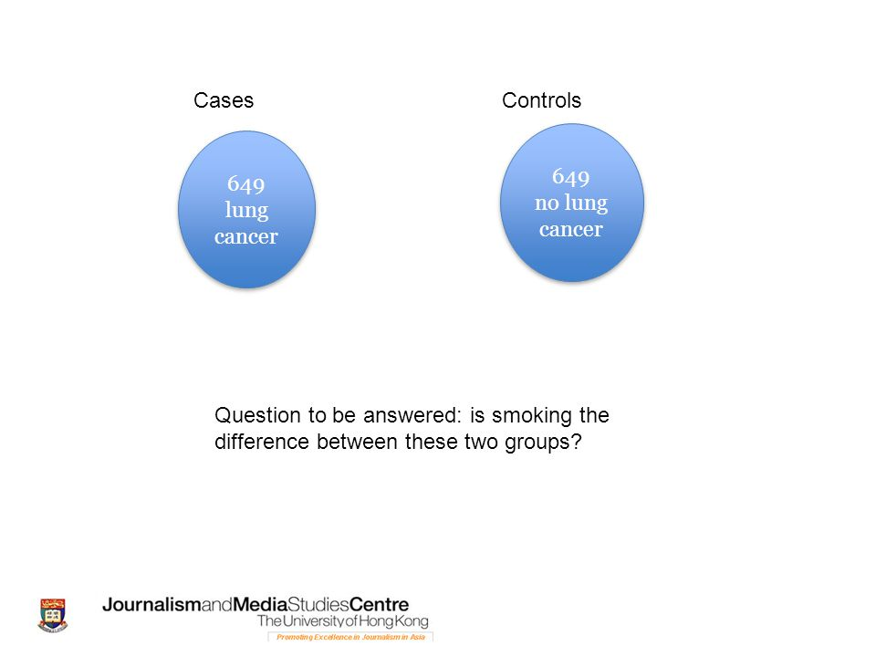 Cases Controls. 649. no lung cancer. 649. lung cancer. Question to be answered: is smoking the.