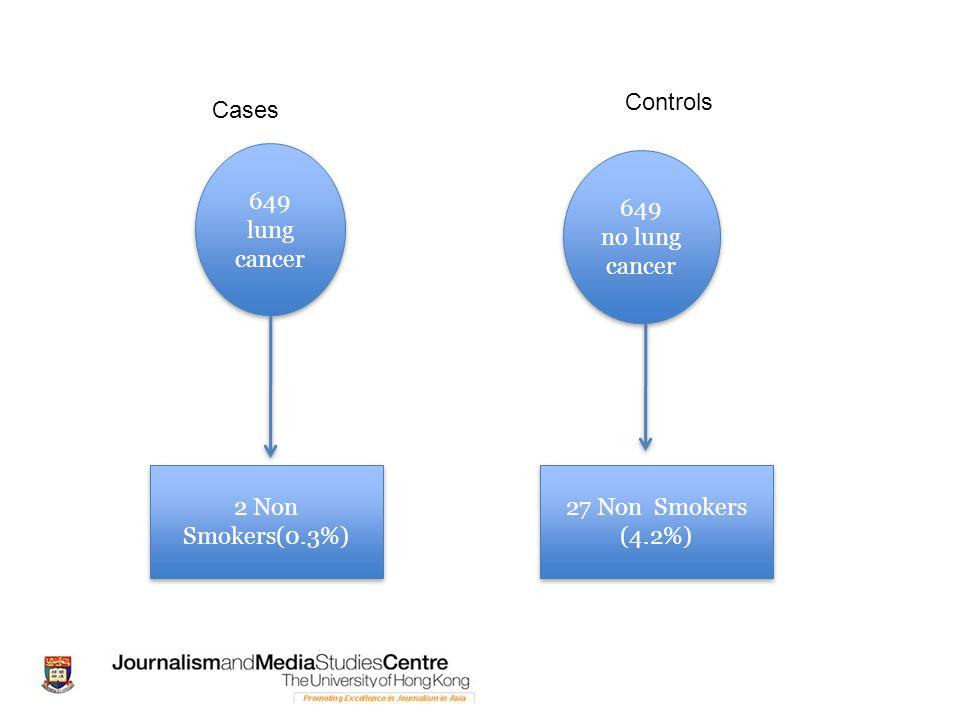 Controls Cases 649 lung cancer 649 no lung cancer 2 Non Smokers(0.3%) 27 Non Smokers (4.2%)