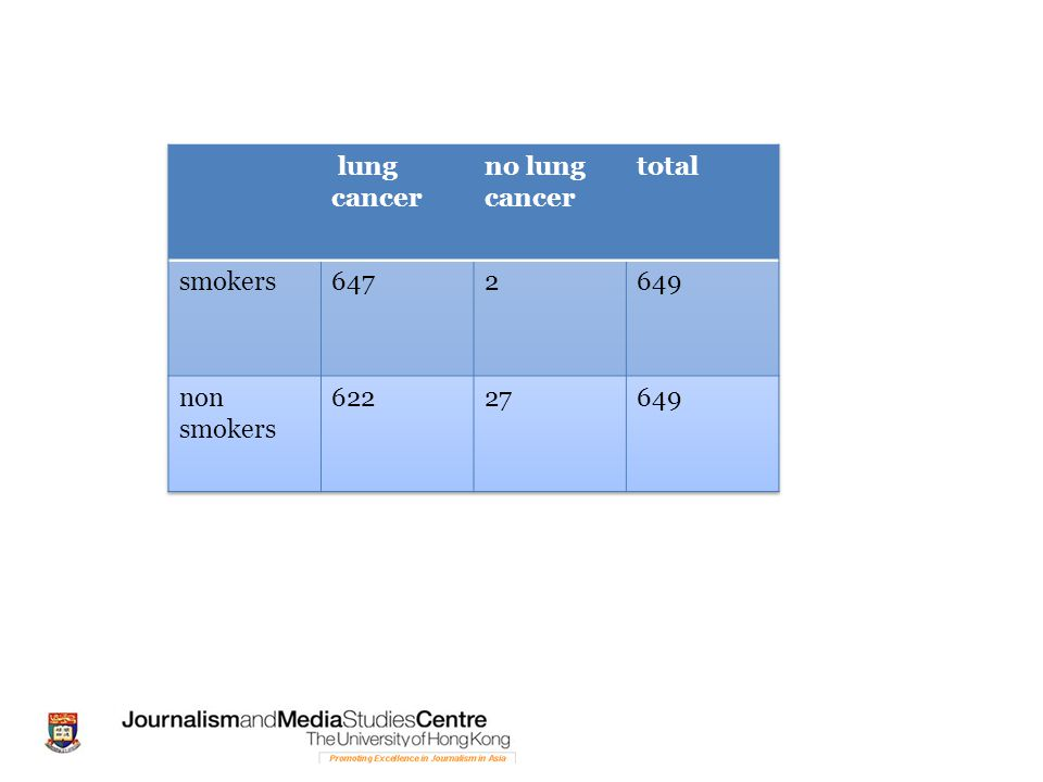 lung cancer no lung cancer total smokers 647 2 649 non smokers 622 27
