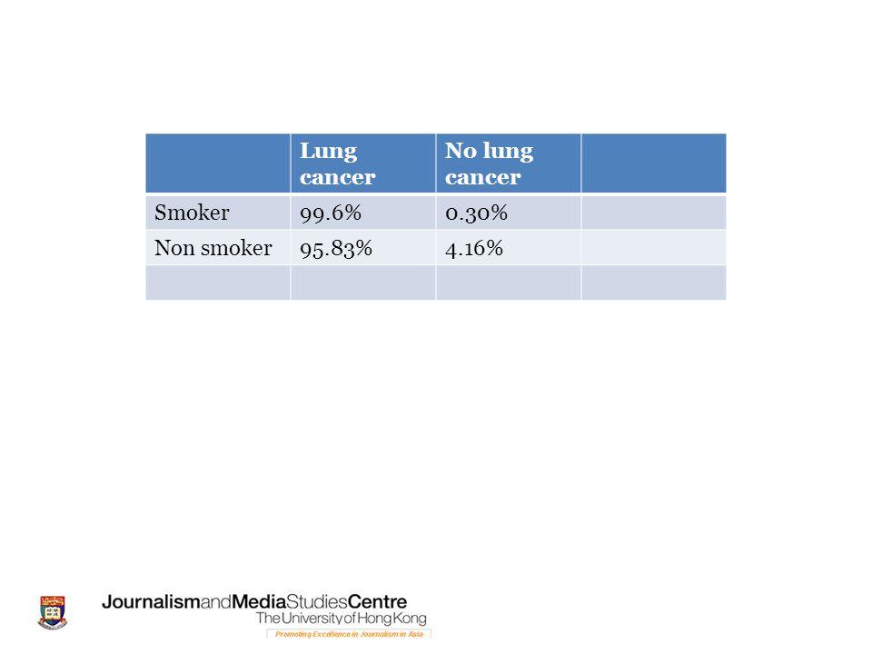 Lung cancer No lung cancer Smoker 99.6% 0.30% Non smoker 95.83% 4.16%