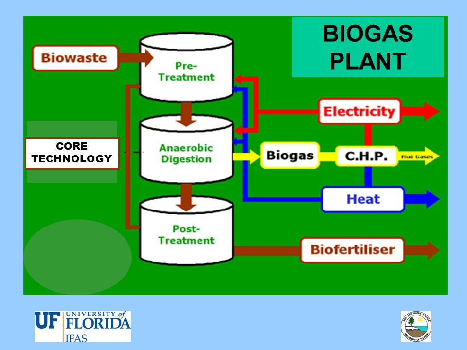 BIOGAS PLANT CORE TECHNOLOGY